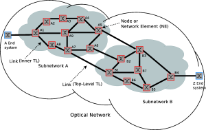 Optical Network Structure and Terminology
