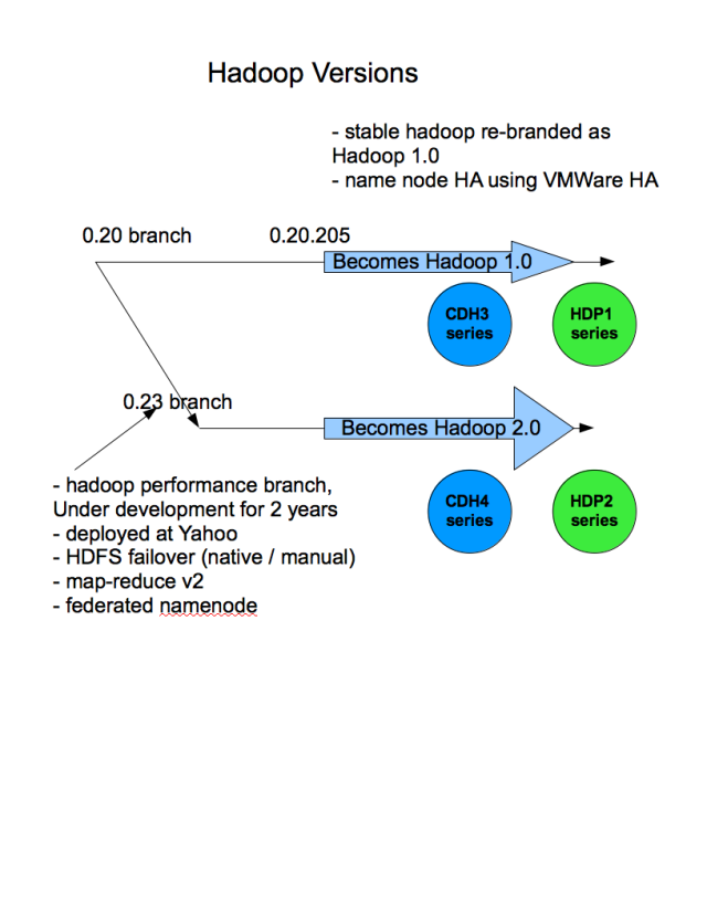 Simplified Hadoop Versioning Image