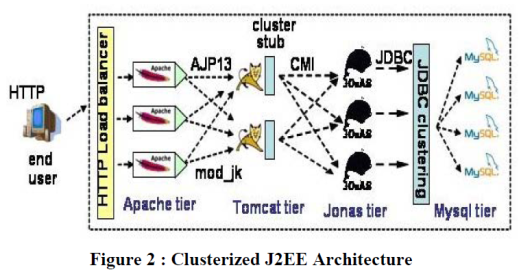 J2EE_Clustered_Architecture