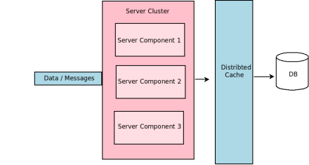 Application Clustering with  Caching