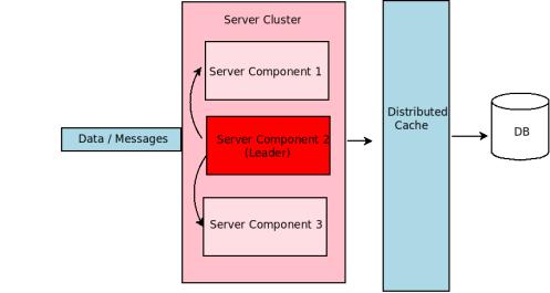 Leader Server