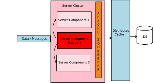 Fig. D Server Group with  ZooKeeper